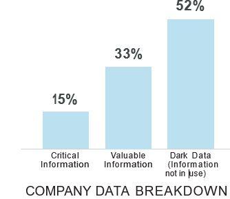 Company Data Breakdown